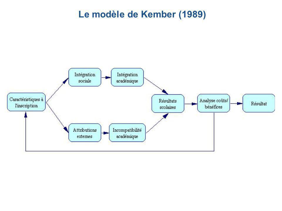 Quel rythme optimal  Rythme individuel  Rythme groupal  Le modèle du minibus  Entre le modèle de l'apprentissage individuel auto- rythmé et le modèle groupal de l'autobus  Le modèle du co-voiturage  Équipes ou groupes d'étude qui choisissent de cheminer ensemble pour une partie du trajet, ou pour tout le voyage