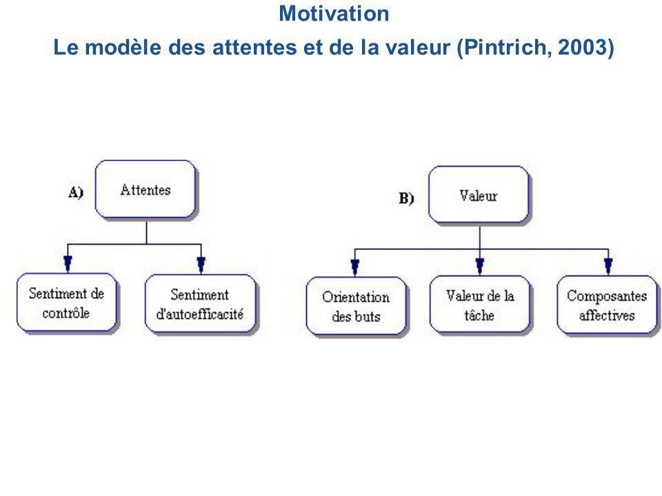 Motivation (Pintrich, 2003) Apprentissage collaboratif (Henri & Lundgren-Cayroll, 2001) Activités d'encadrement (Gagné et al., 2002) Les activités d'encadrement sont des activités d'échange avec les autres étudiants ou le professeur (ou le tuteur) qui ont pour but d'aider les étudiants à atteindre les objectifs d'un cours But commun Interdépendance positive Partage d'informations Le cadre théorique Sentiment d'auto-efficacité Facteurs liés à l'abandon Antécédents scolaires Variables socio- démographiques Dispositifs de soutien et d'encadrement Tutorat individuel Contacts entre pairs Rencontres présentielles de groupe