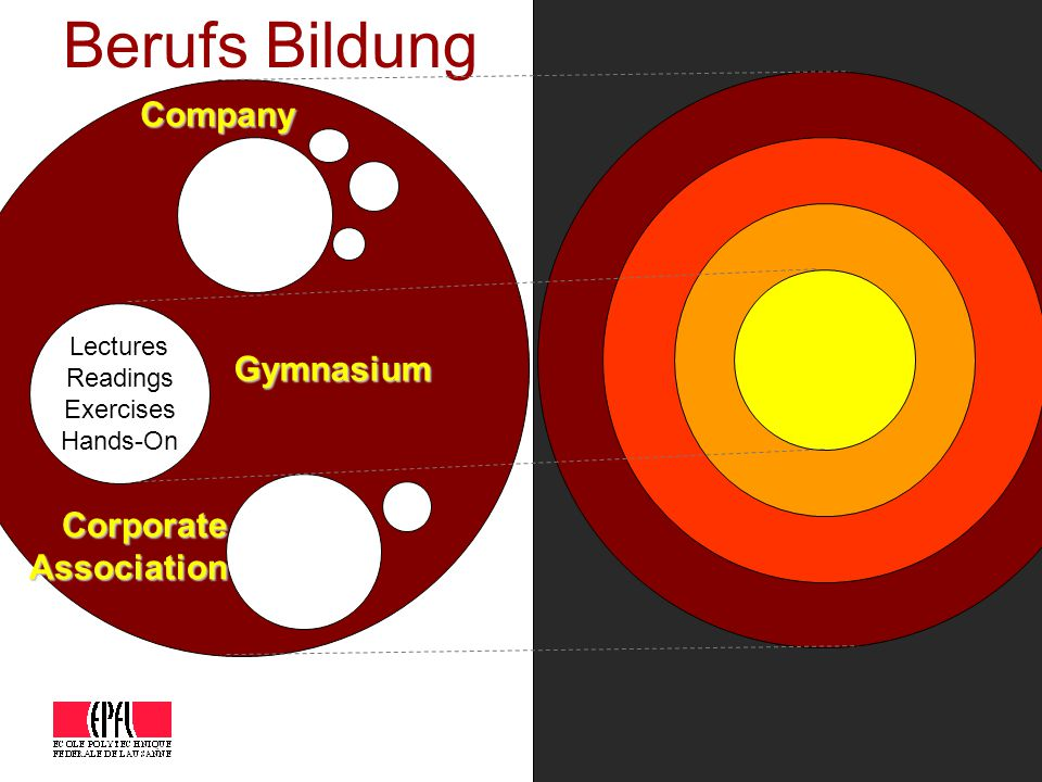 Lectures Readings Exercises Hands-On Gymnasium Berufs BildungCompany Corporate Association