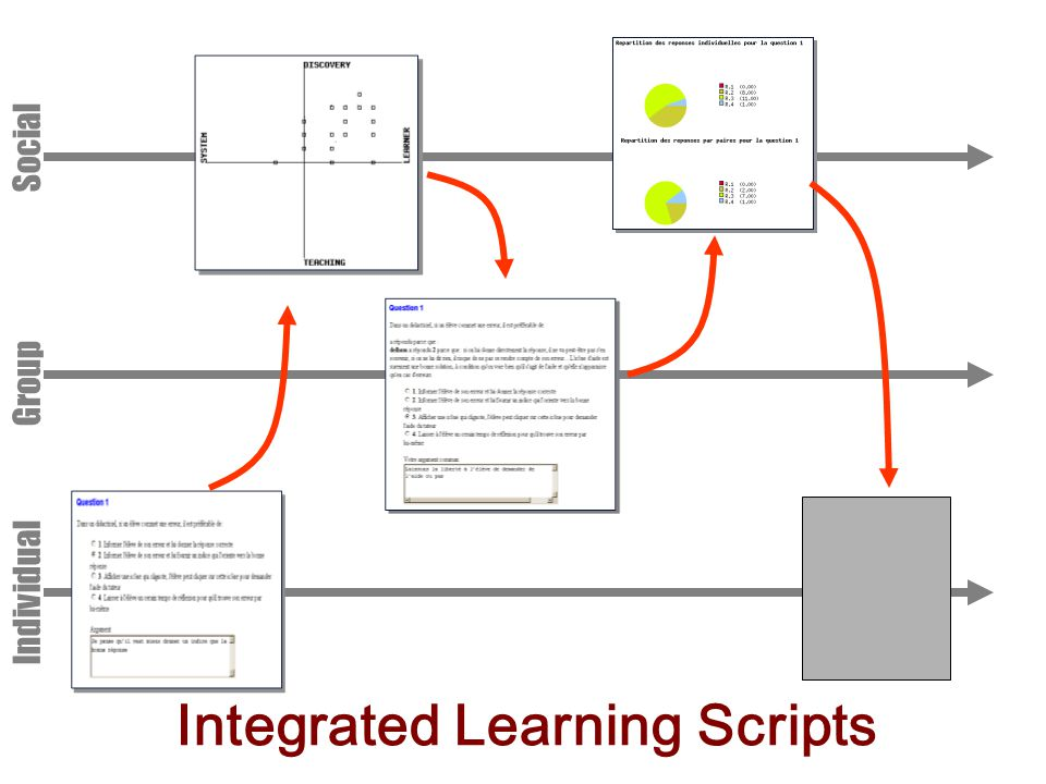Integrated Learning Scripts Individual Group Social