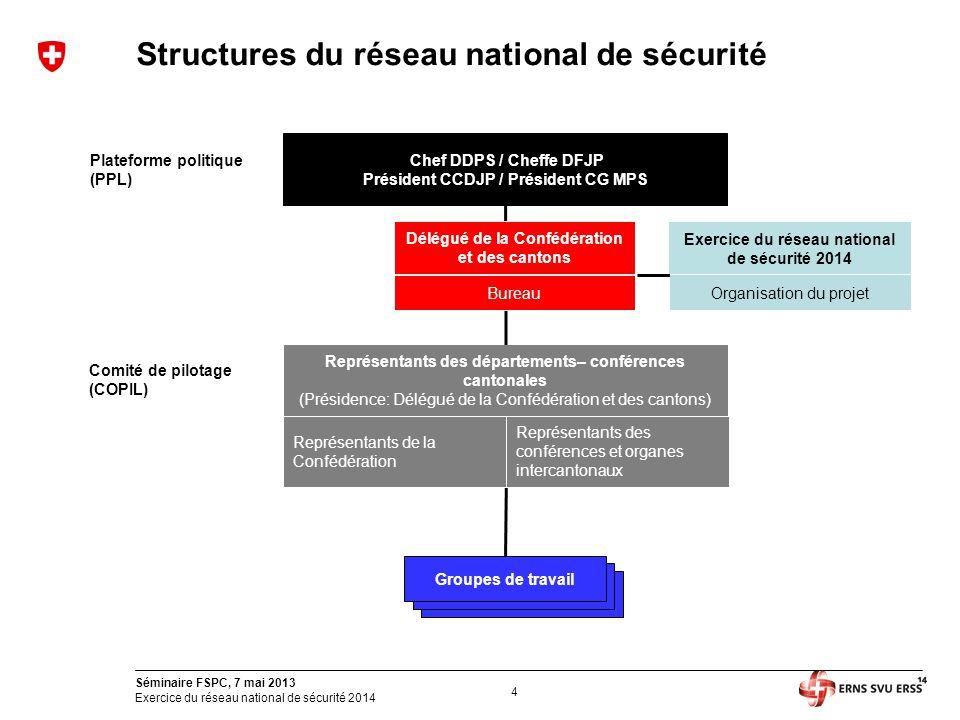 4 Séminaire FSPC, 7 mai 2013 Exercice du réseau national de sécurité 2014 Structures du réseau national de sécurité Comité de pilotage (COPIL) Chef DD