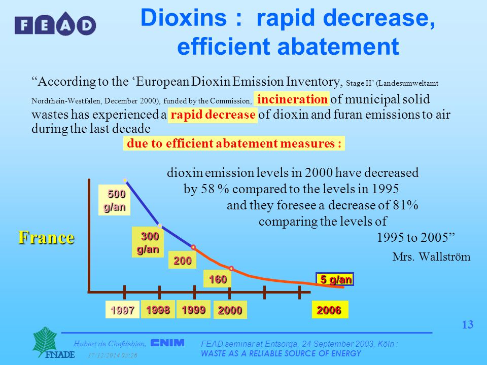 Hubert de Chefdebien, 17/12/2014 05:28 FEAD seminar at Entsorga, 24 September 2003, Köln : WASTE AS A RELIABLE SOURCE OF ENERGY 13 According to the 'European Dioxin Emission Inventory, Stage II' (Landesumweltamt Nordrhein-Westfalen, December 2000), funded by the Commission, incineration of municipal solid wastes has experienced a rapid decrease of dioxin and furan emissions to air during the last decade due to efficient abatement measures : Dioxins : rapid decrease, efficient abatement dioxin emission levels in 2000 have decreased by 58 % compared to the levels in 1995 and they foresee a decrease of 81% comparing the levels of 1995 to 2005 Mrs.