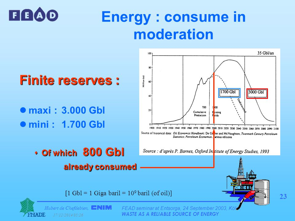 Hubert de Chefdebien, 17/12/2014 05:28 FEAD seminar at Entsorga, 24 September 2003, Köln : WASTE AS A RELIABLE SOURCE OF ENERGY 23 Energy : consume in moderation Finite reserves : lmaxi : 3.000 Gbl lmini : 1.700 Gbl  Of which 800 Gbl already consumed [1 Gbl = 1 Giga baril = 10 9 baril (of oil)]
