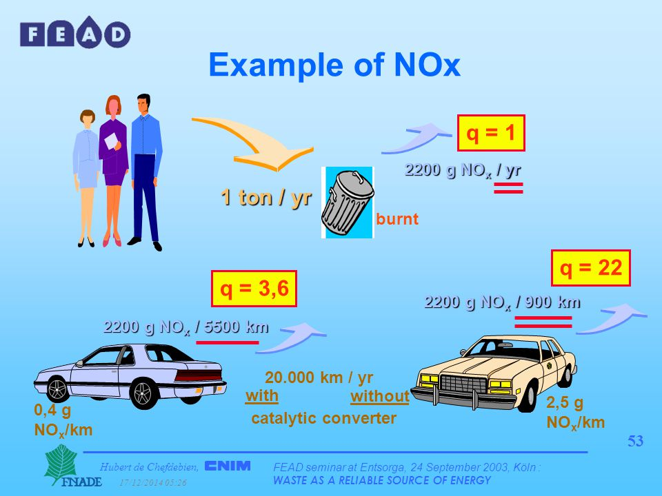 Hubert de Chefdebien, 17/12/2014 05:28 FEAD seminar at Entsorga, 24 September 2003, Köln : WASTE AS A RELIABLE SOURCE OF ENERGY 53 Example of NOx catalytic converter with without 2,5 g NO x /km 0,4 g NO x /km 1 ton / yr 2200 g NO x / yr 2200 g NO x / 900 km 2200 g NO x / 5500 km burnt q = 1 q = 22 q = 3,6 20.000 km / yr