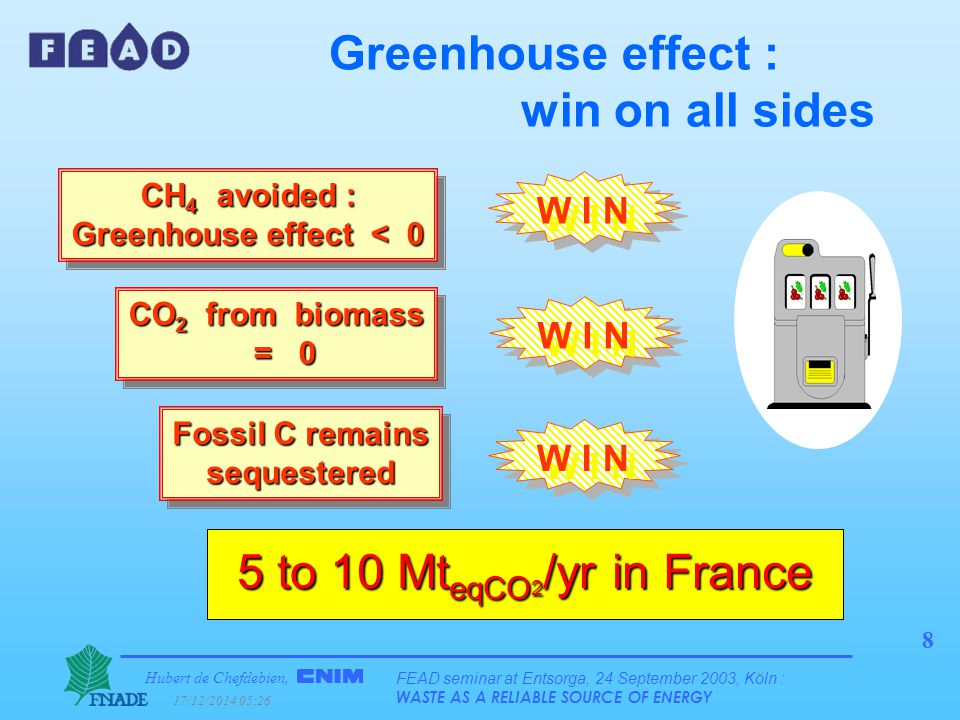 Hubert de Chefdebien, 17/12/2014 05:28 FEAD seminar at Entsorga, 24 September 2003, Köln : WASTE AS A RELIABLE SOURCE OF ENERGY 8 CO 2 from biomass = 0 Fossil C remains sequestered CH 4 avoided : Greenhouse effect < 0 W I N Greenhouse effect : win on all sides 5 to 10 Mt eqCO 2 /yr in France