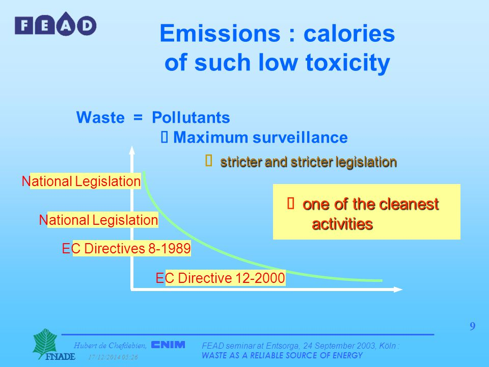 Hubert de Chefdebien, 17/12/2014 05:28 FEAD seminar at Entsorga, 24 September 2003, Köln : WASTE AS A RELIABLE SOURCE OF ENERGY 50 Greenhouse effect : and three .