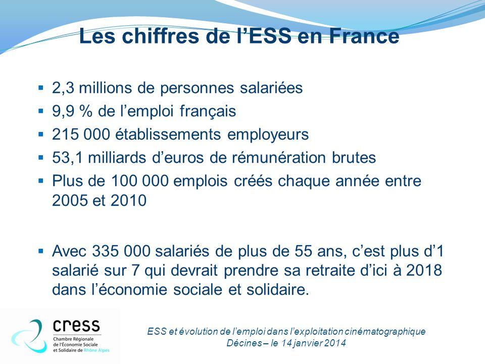 Les chiffres de l'ESS en Rhône-Alpes (en 2011)  240 114 personnes salariées  10.6 % de l'emploi rhône-alpin  24 037 établissements employeurs ESS et évolution de l'emploi dans l'exploitation cinématographique Décines – le 14 janvier 2014