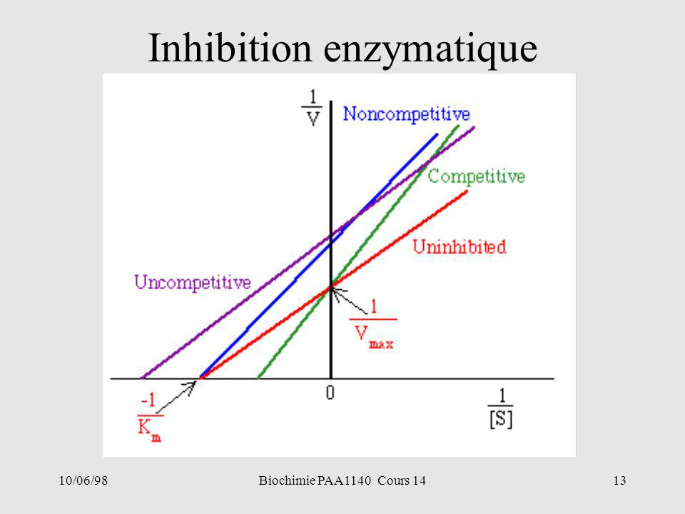 10/06/9813Biochimie PAA1140 Cours 14 Inhibition enzymatique