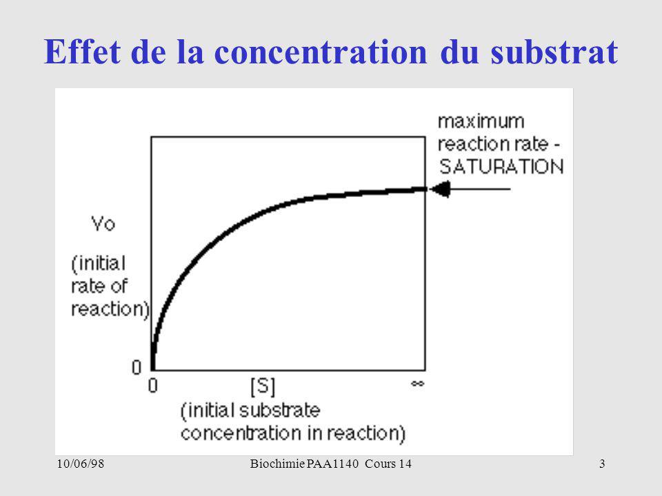 10/06/983Biochimie PAA1140 Cours 14 Effet de la concentration du substrat