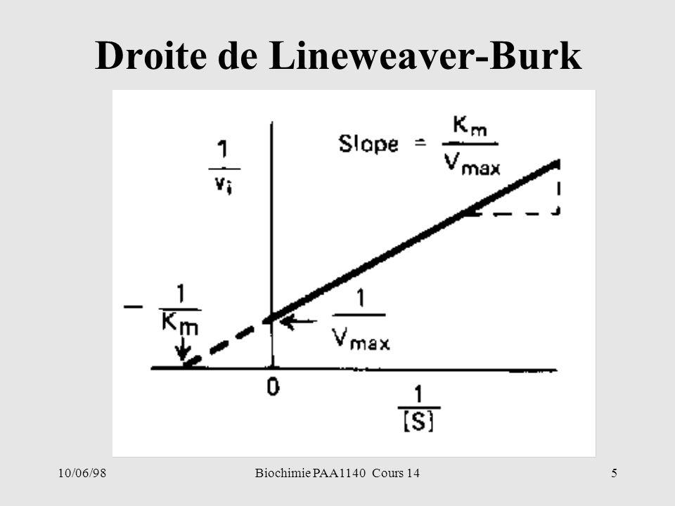 10/06/985Biochimie PAA1140 Cours 14 Droite de Lineweaver-Burk