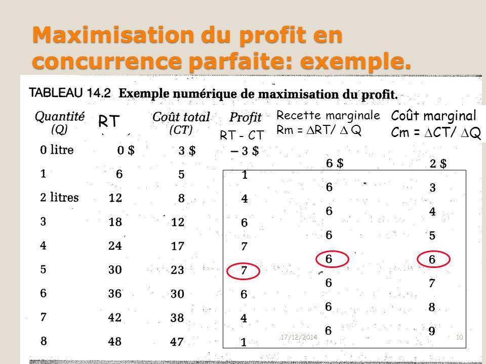 Maximisation du profit en concurrence parfaite Le but de la firme concurrentielle est de maximiser le profit Autrement dit elle produira la quantité q