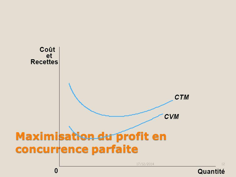 Maximisation du profit en concurrence parfaite Le profit est maximum à la quantité qui égalise la recette marginale et le coût marginal Si P= Rm > Cm,