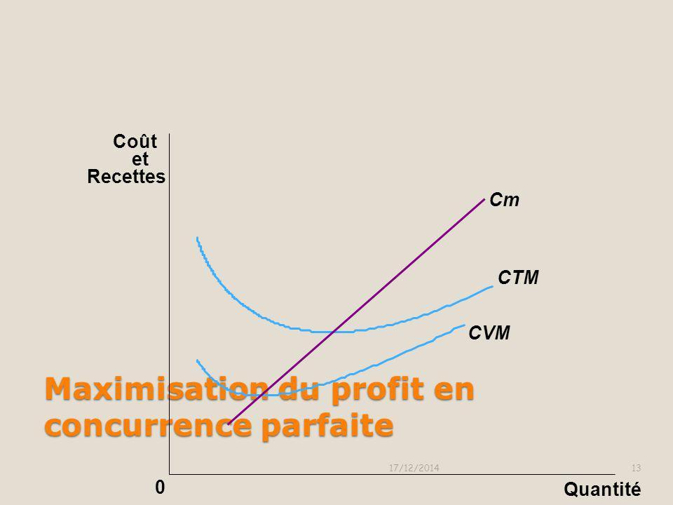 Maximisation du profit en concurrence parfaite 17/12/201412 0 CTM CVM Quantité Coût et Recettes