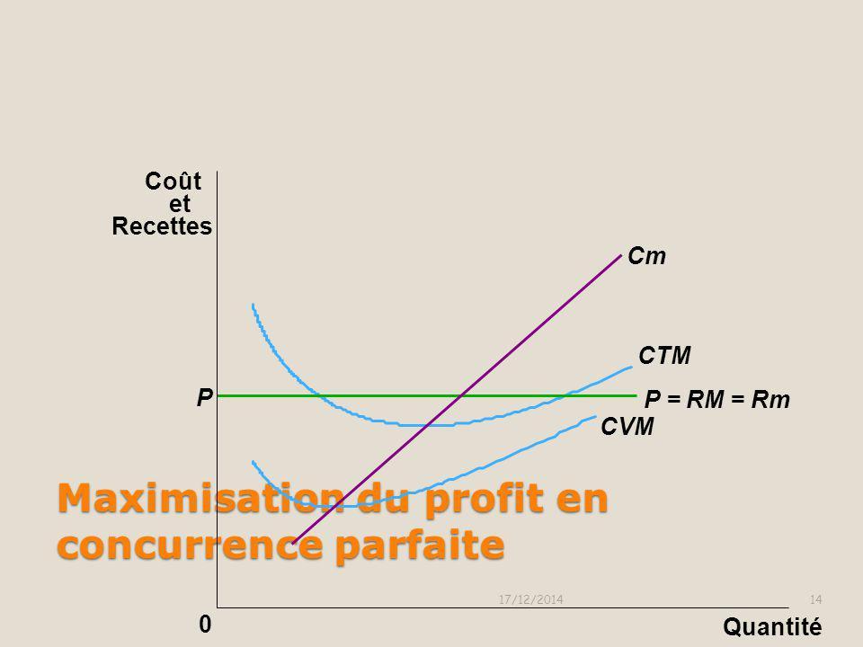 Maximisation du profit en concurrence parfaite 17/12/201413 0 Cm CTM CVM Quantité Coût et Recettes