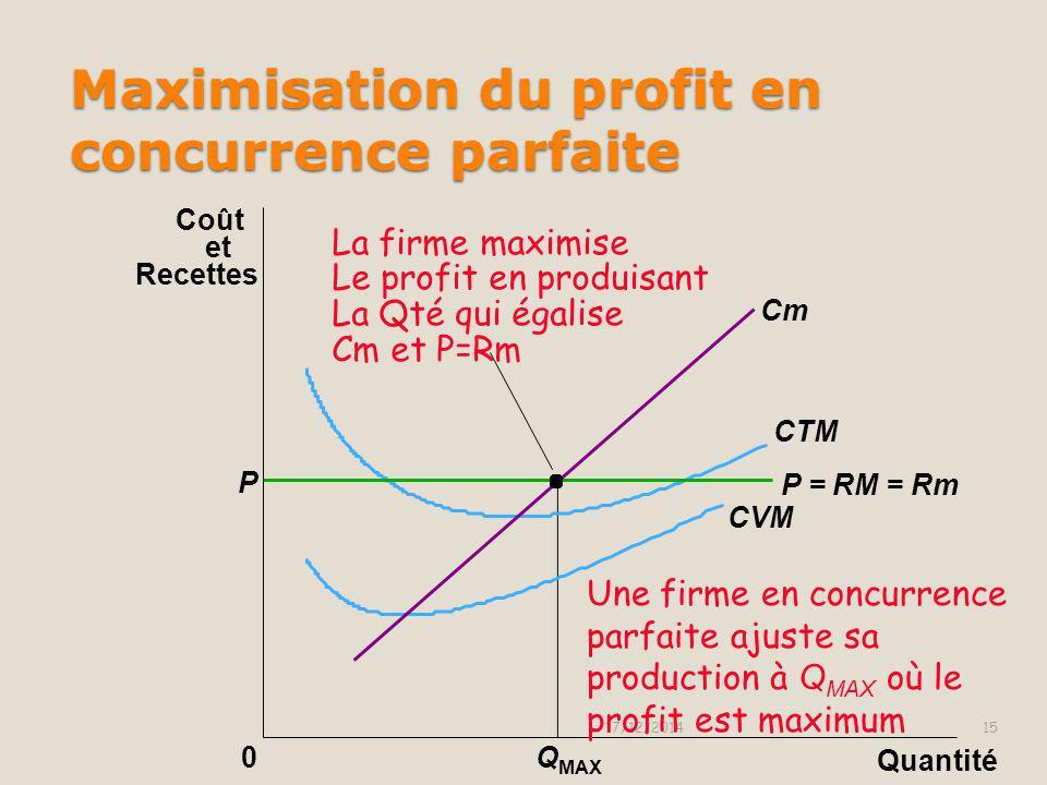 Maximisation du profit en concurrence parfaite 17/12/201414 0 Cm P P = RM = Rm CTM CVM Quantité Coût et Recettes