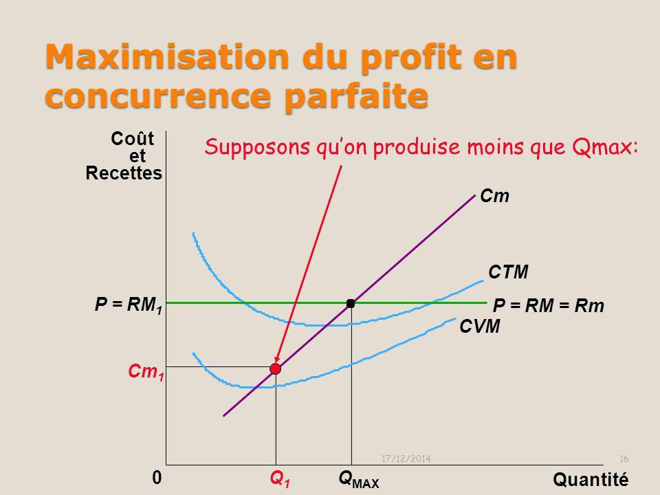 0 Cm Q MAX P = RM = Rm La firme maximise Le profit en produisant La Qté qui égalise Cm et P=Rm P Maximisation du profit en concurrence parfaite 17/12/