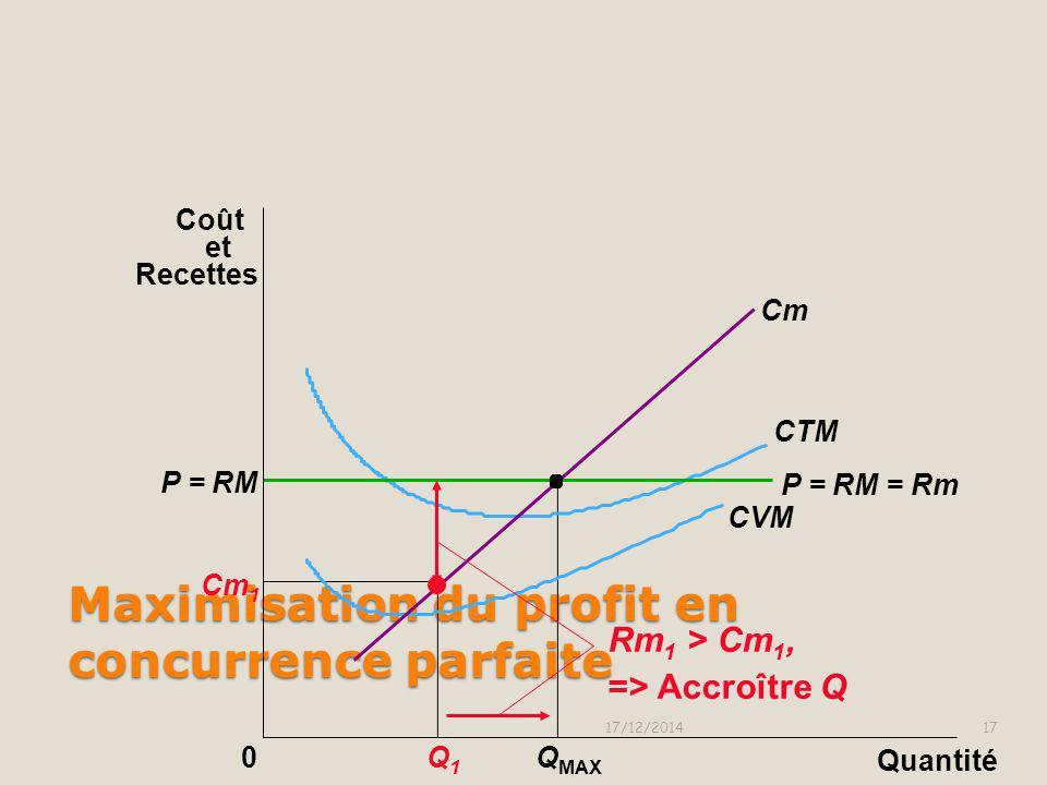 0 Cm Cm 1 Q1Q1 Q MAX P = RM 1 P = RM = Rm Maximisation du profit en concurrence parfaite 17/12/201416 CTM CVM Quantité Coût et Recettes Supposons qu'o