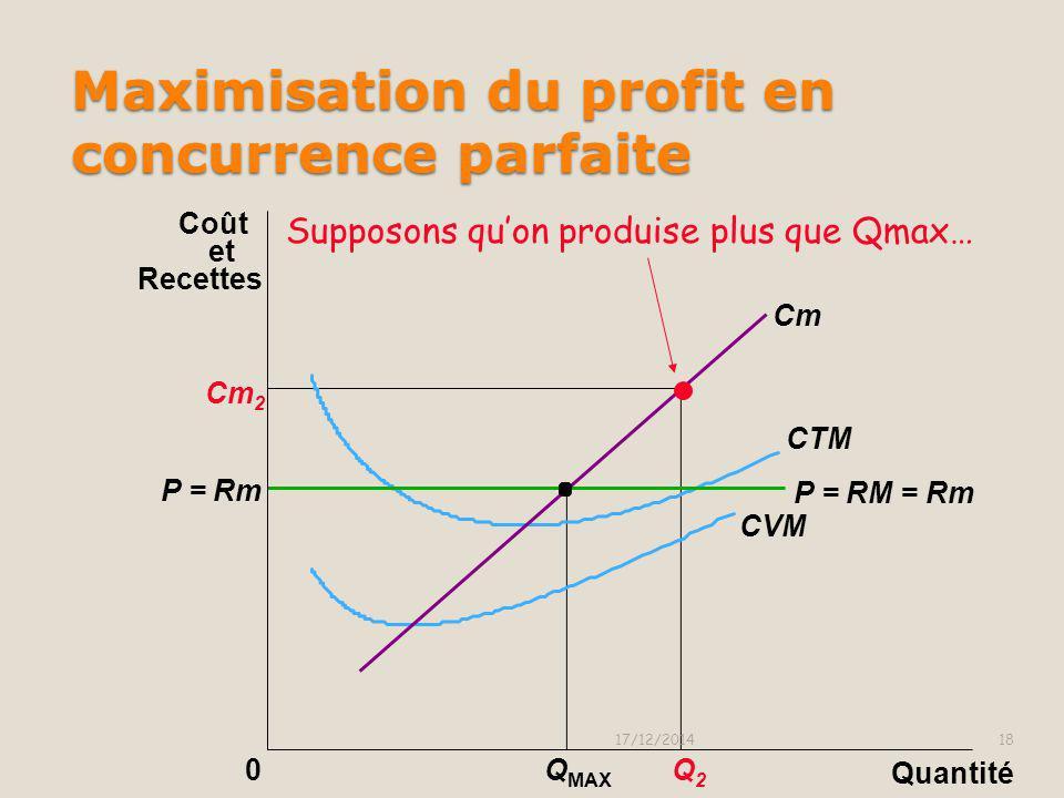 Maximisation du profit en concurrence parfaite 17/12/201417 0Q1Q1 Q MAX Rm 1 > Cm 1, => Accroître Q Cm Cm 1 P = RM P = RM = Rm CTM CVM Quantité Coût e