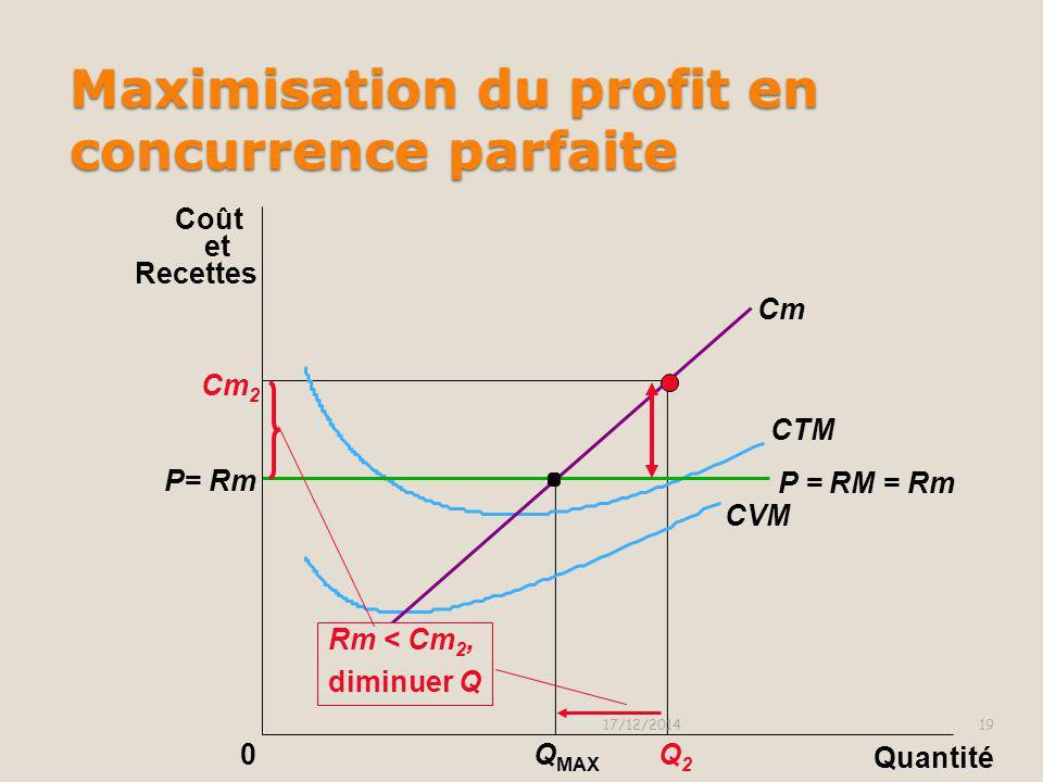 0 Cm 2 Q2Q2 Q MAX P = Rm Maximisation du profit en concurrence parfaite 17/12/201418 Cm P = RM = Rm CTM CVM Quantité Coût et Recettes Supposons qu'on