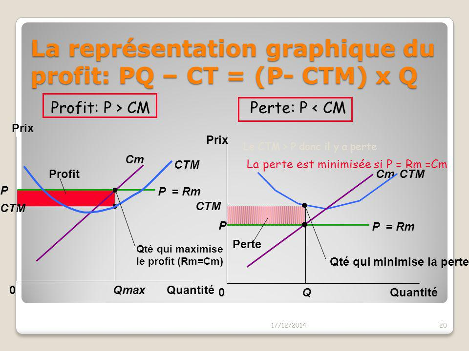 0 Cm 2 Q2Q2 Q MAX Rm < Cm 2, diminuer Q Maximisation du profit en concurrence parfaite 17/12/201419 Cm P= Rm P = RM = Rm CTM CVM Quantité Coût et Rece