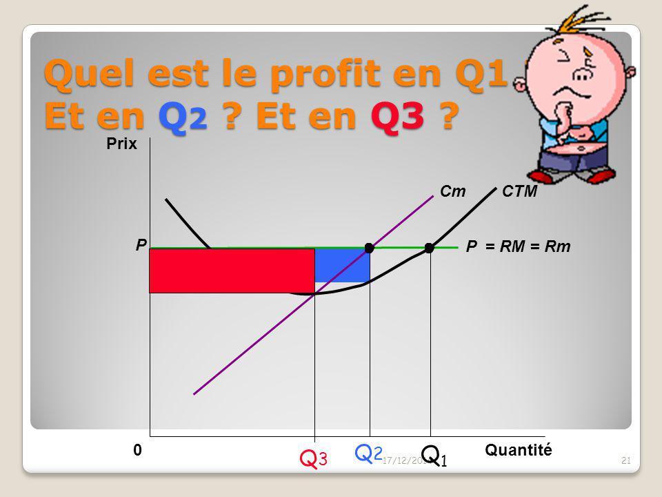 La représentation graphique du profit: PQ – CT = (P- CTM) x Q 17/12/201420 Prix Quantité0 Profit CTM Cm P CTM Qmax Qté qui maximise le profit (Rm=Cm)