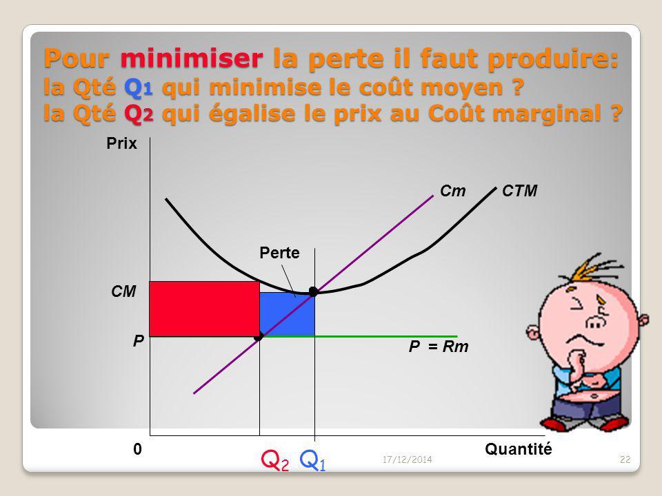 Quel est le profit en Q1 ? Et en Q 2 ? Et en Q3 ? 17/12/201421 Quantité0 Prix CTMCm P P = RM = Rm Q1Q1 Q2Q2 Q3Q3
