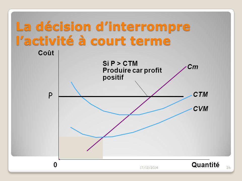 La décision d'interrompre l'activité à court terme La firme interrompt l'activité si la recette totale est inférieure au coût variable de production (
