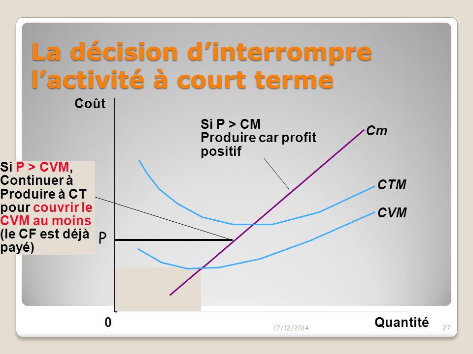 La décision d'interrompre l'activité à court terme 17/12/201426 Quantité Cm CTM CVM 0 Coût Si P > CTM Produire car profit positif P