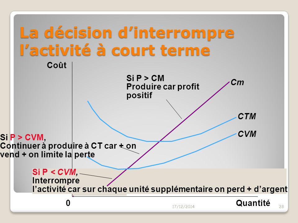 La décision d'interrompre l'activité à court terme 17/12/201427 0 Si P > CVM, Continuer à Produire à CT pour couvrir le CVM au moins (le CF est déjà p