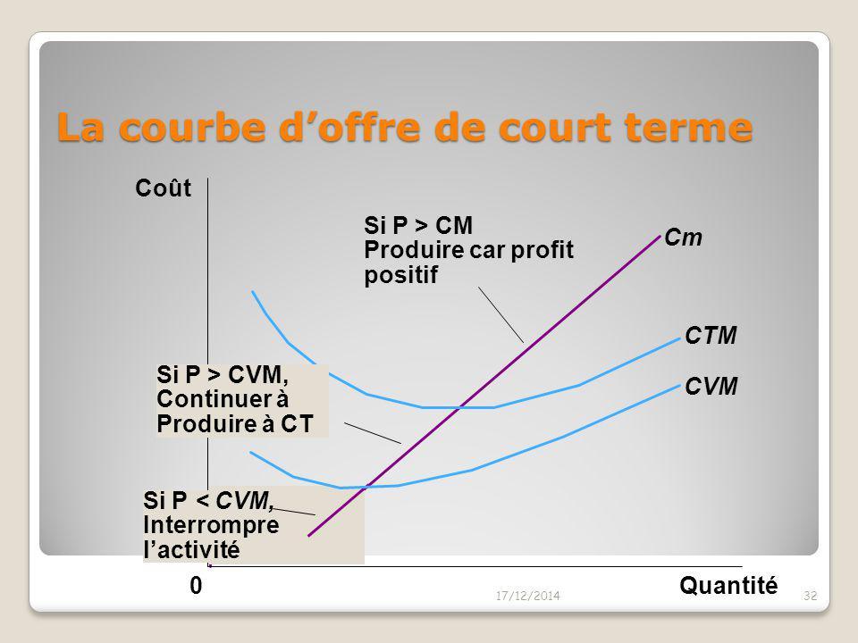 La courbe d'offre de l'entreprise La portion de la courbe de coût marginal qui se trouve au dessus de la courbe de coût variable moyen est la courbe d