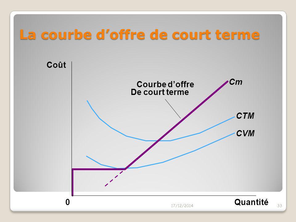 La courbe d'offre de court terme 17/12/201432 0 Si P < CVM, Interrompre l'activité Si P > CVM, Continuer à Produire à CT Quantité Cm CTM CVM Coût Si P