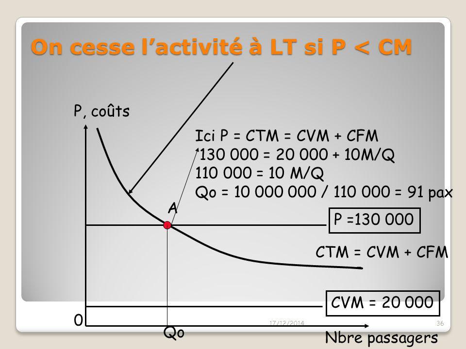 Quick Quiz! Le coût variable moyen de transporter un passager sur ATN (kérosène + plateau repas) est de 20 000 XFP/passager et par vol A/R (qque soit