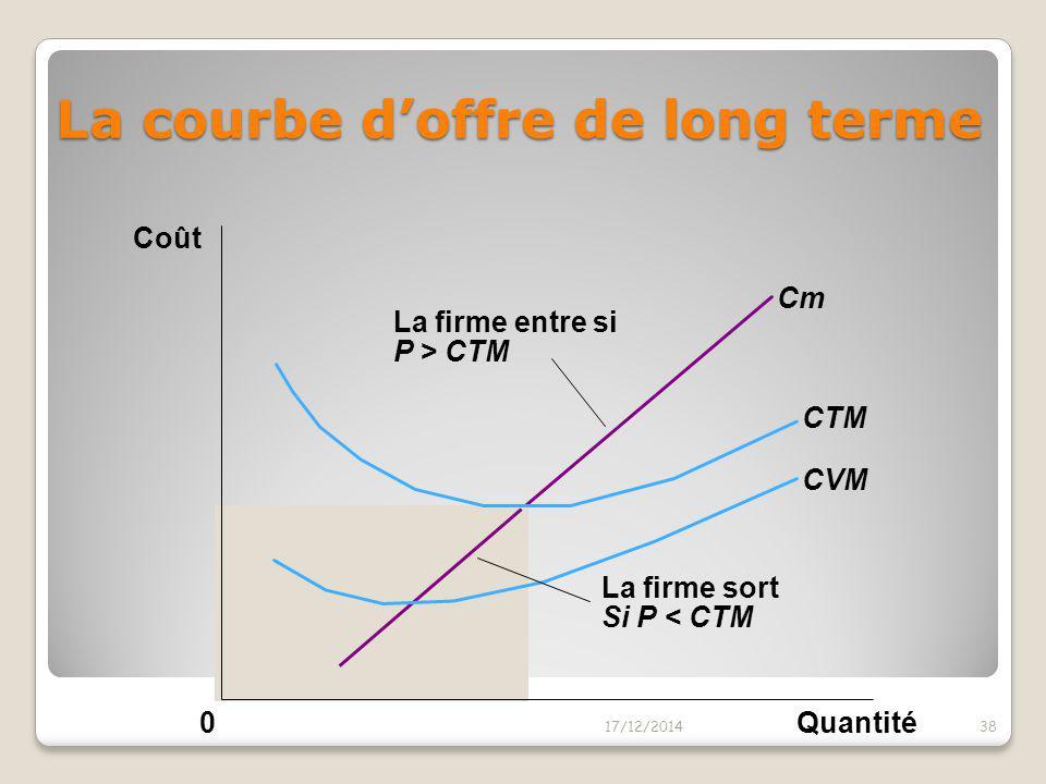 La décision d'entrer sur le marché Une firme décide d'entrer sur le marché si le profit économique est positif: Entrer si RT > CT  RT/Q > CT/Q  PQ/Q