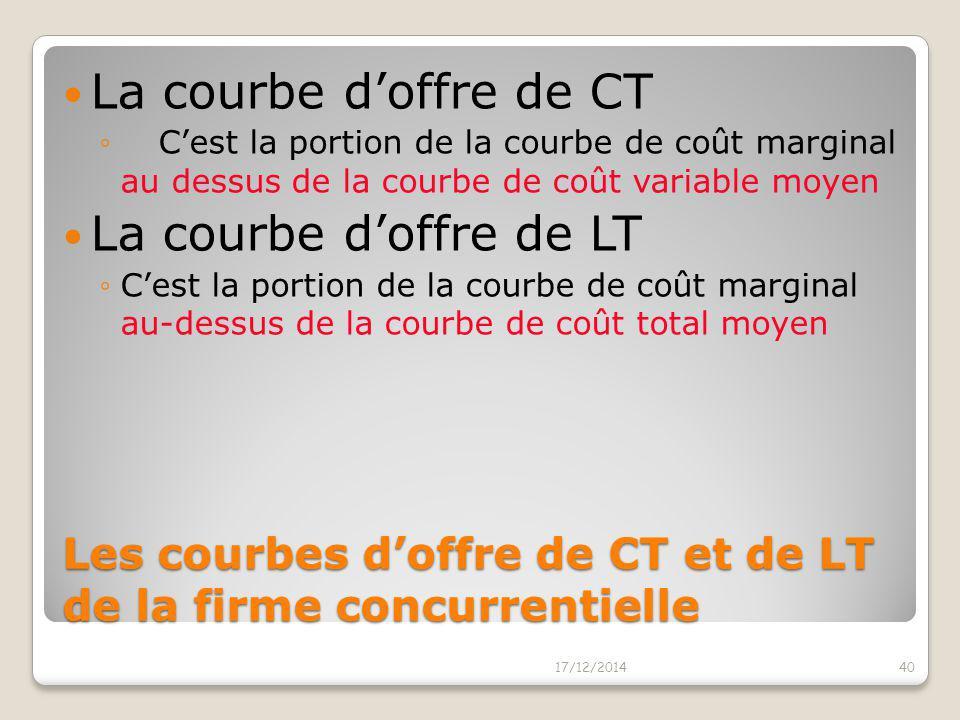 La courbe d'offre de long terme 17/12/201439 0 La courbe d'offre De long terme Quantité Cm CTM CVM Coût C'est la portion de la courbe de coût marginal