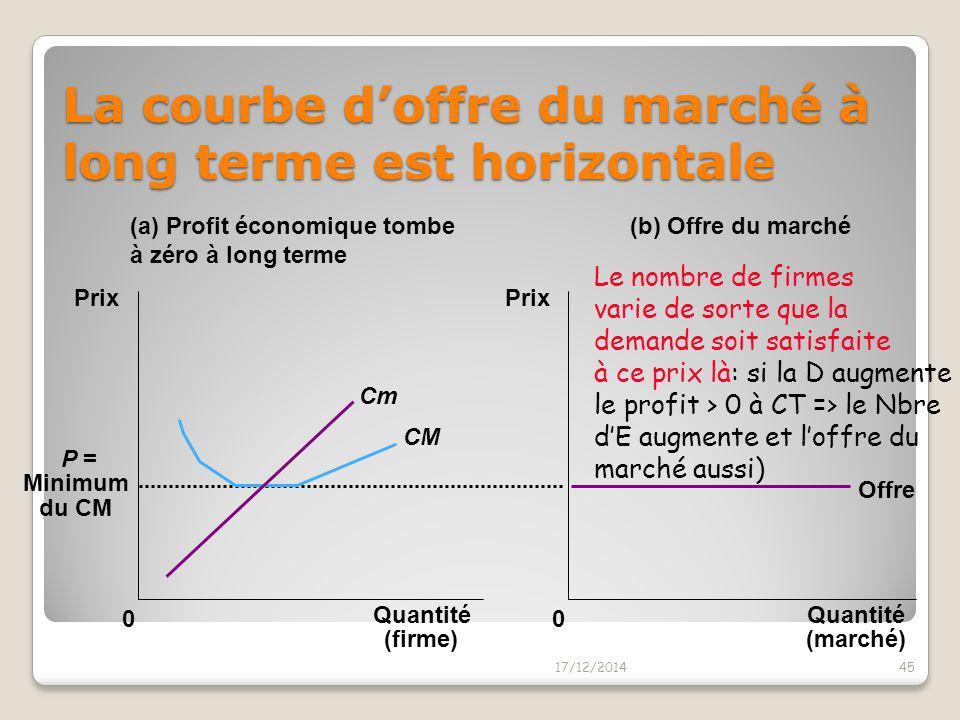 La courbe d'offre du marché à long terme A long terme, le prix est égal au minimum du coût moyen ◦Si le prix monte au-dessus, il y a des entrées qui f