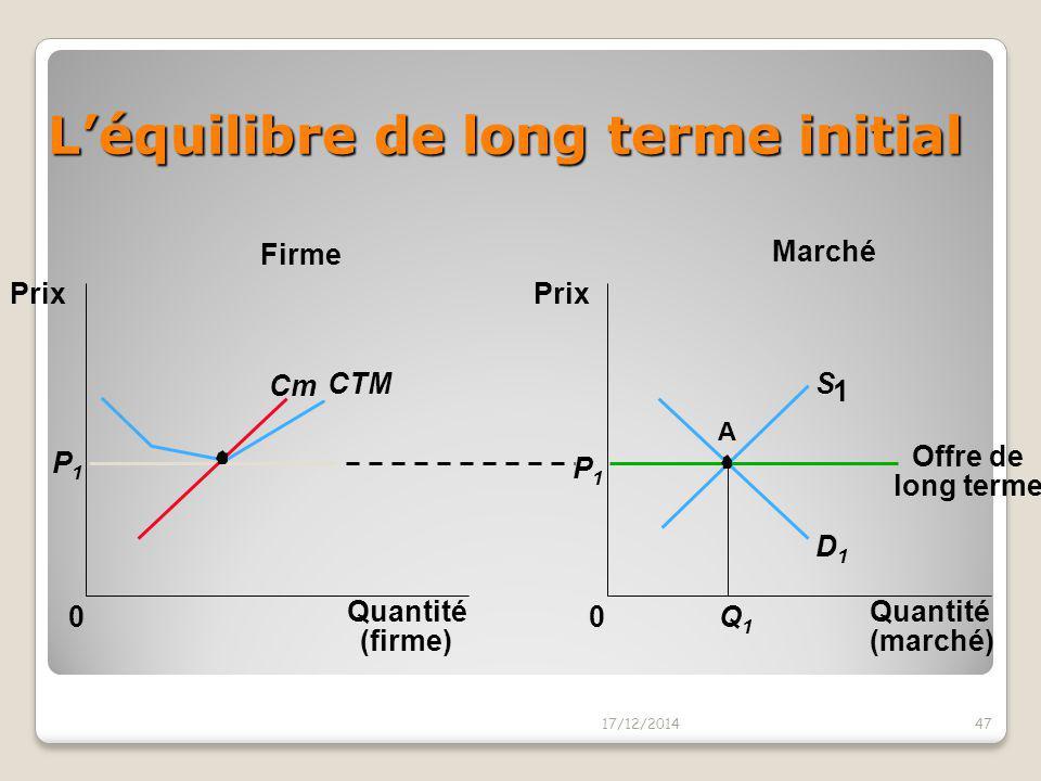Un accroissement de la demande à court terme Un accroissement de la demande augmente le prix d'équilibre du marché Le prix s'élève au-dessus du minimu