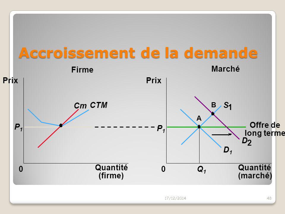 L'équilibre de long terme initial 17/12/201447 Marché Firme Quantité (firme) 0 Prix Cm CTM P1P1 Quantité (marché) Prix 0 D1D1 P1P1 Q1Q1 A S 1 Offre de