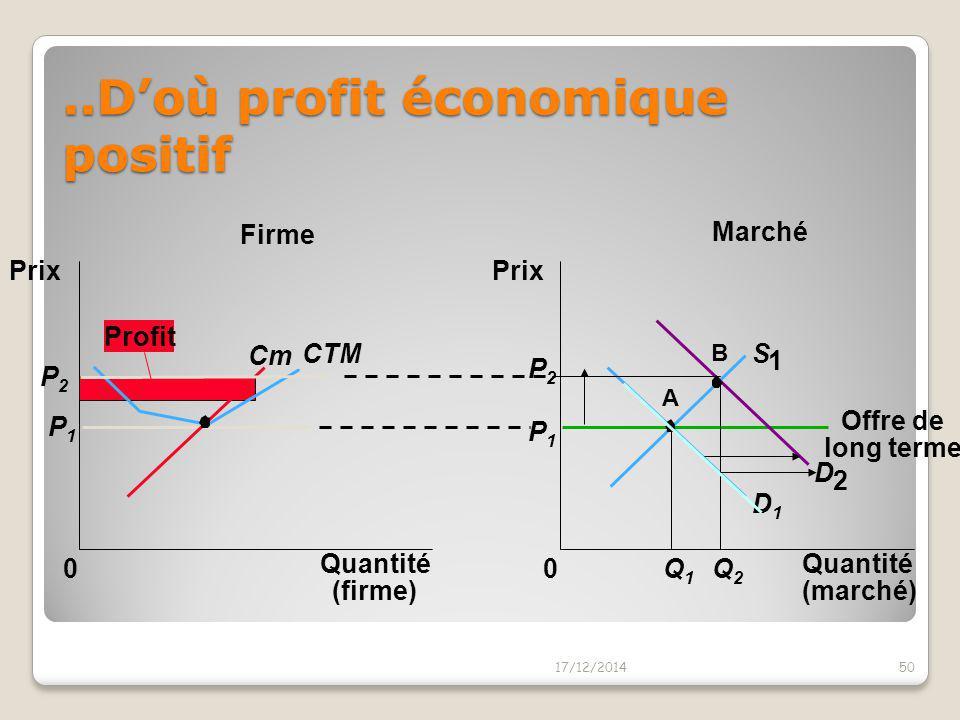 Réponse initiale: hausse des px… 17/12/201449 Marché Firme Quantité (firme) 0 Prix Cm CTM P1P1 Quantité (marché) Prix 0 D1D1 P1P1 Q1Q1 A S 1 Offre de