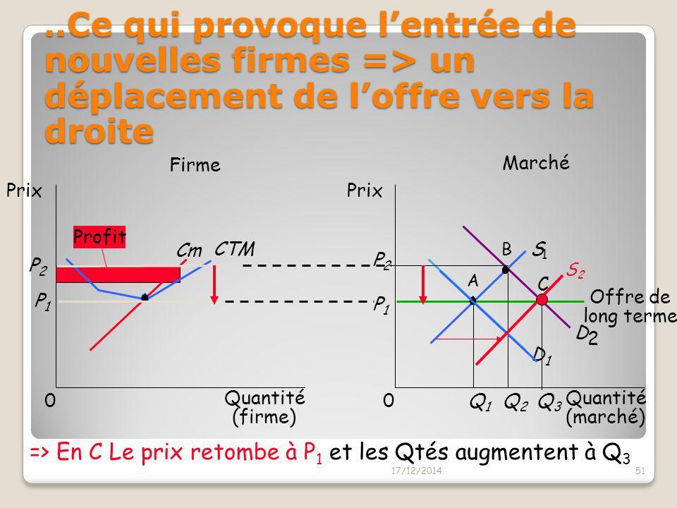 ..D'où profit économique positif 17/12/201450 Marché Firme Quantité (firme) 0 Prix Cm CTM P1P1 Quantité (marché) Prix 0 D1D1 P1P1 Q1Q1 A S 1 Offre de