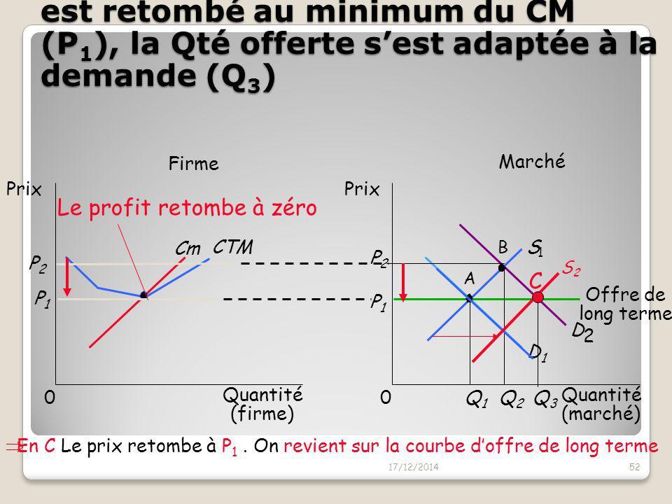 .. Ce qui provoque l'entrée de nouvelles firmes => un déplacement de l'offre vers la droite 17/12/201451 Marché Firme Quantité (firme) 0 Prix Cm CTM P