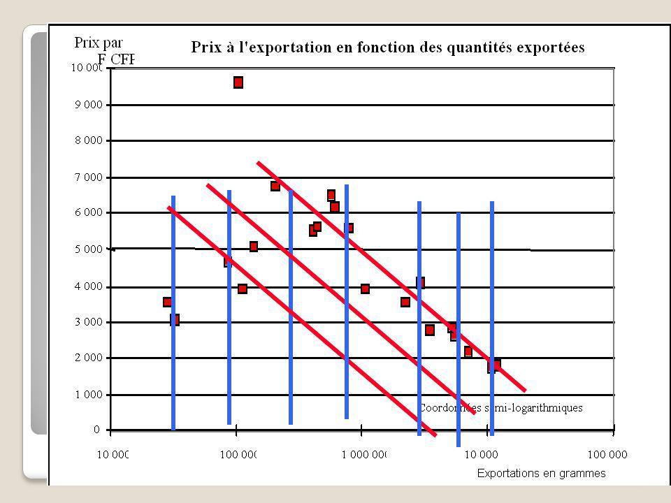 Prix par gramme 1993-2003 17/12/201453