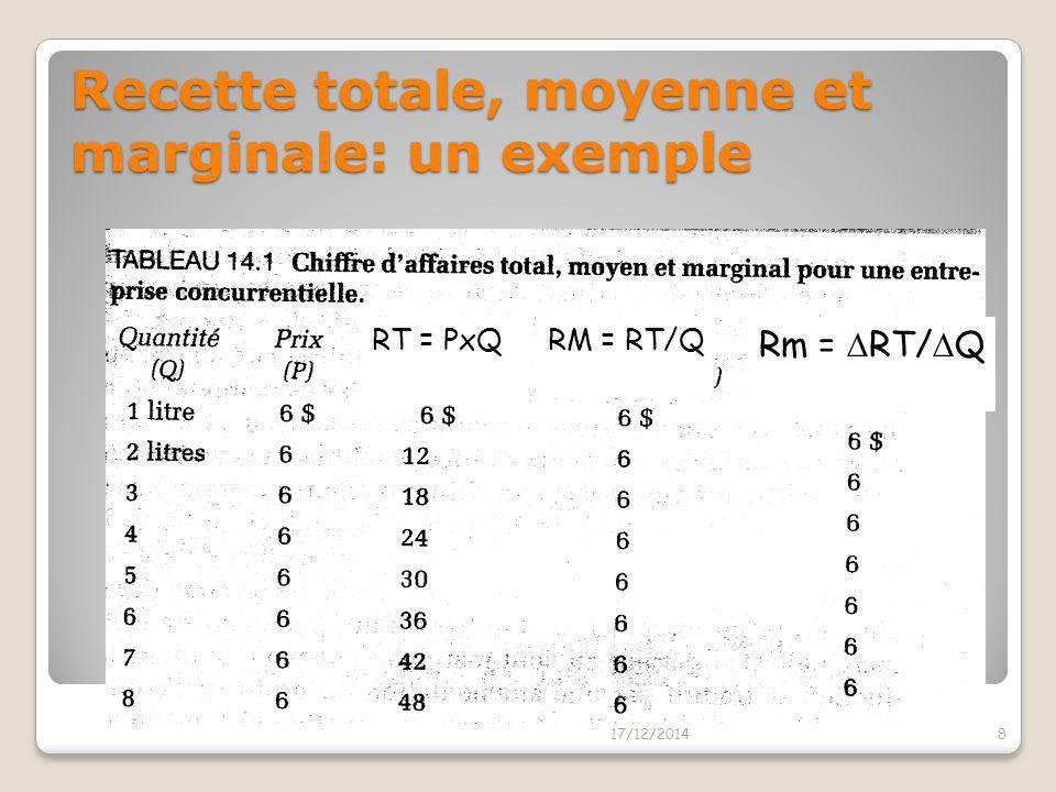 Recette marginale en concurrence parfaite La recette marginale est la variation de la recette totale résultant de l'accroissement d'une unité de la qu