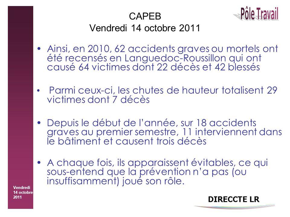 Vendredi 14 octobre 2011 CAPEB Vendredi 14 octobre 2011 Ainsi, en 2010, 62 accidents graves ou mortels ont été recensés en Languedoc-Roussillon qui ont causé 64 victimes dont 22 décès et 42 blessés Parmi ceux-ci, les chutes de hauteur totalisent 29 victimes dont 7 décès Depuis le début de l'année, sur 18 accidents graves au premier semestre, 11 interviennent dans le bâtiment et causent trois décès A chaque fois, ils apparaissent évitables, ce qui sous-entend que la prévention n'a pas (ou insuffisamment) joué son rôle.