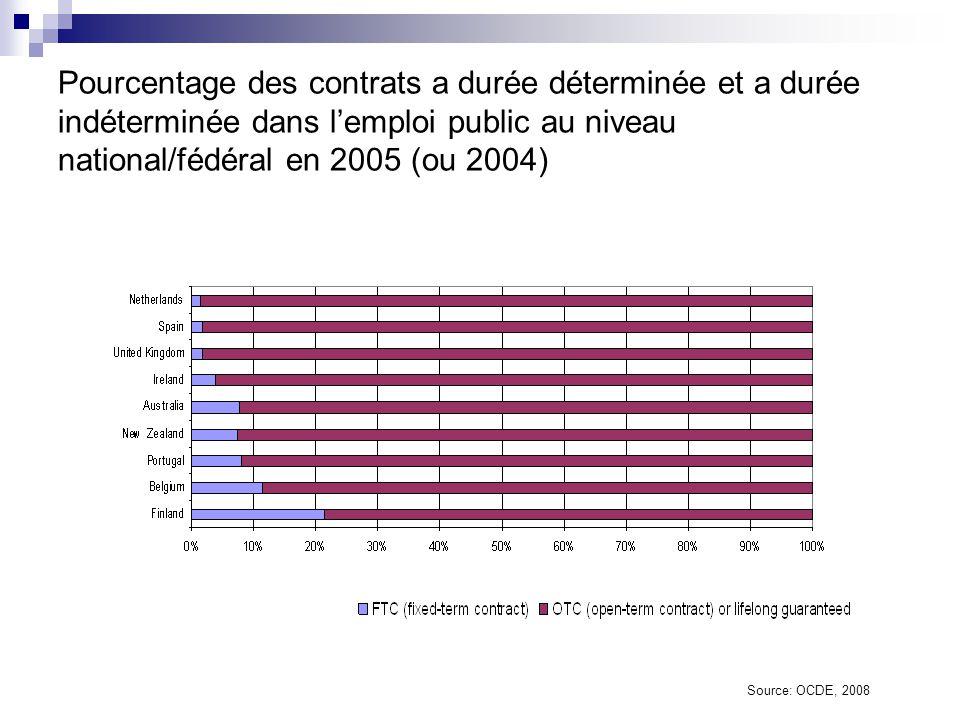 Pourcentage des salariés soumis aux règles générales d'emploi des fonctionnaires Source: OCDE