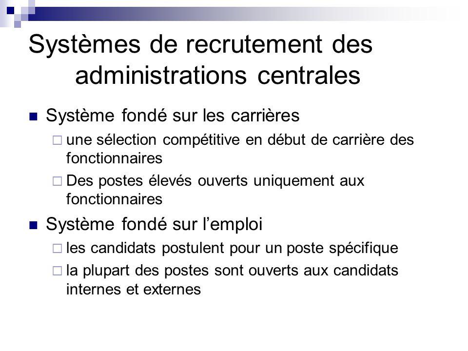 Système de recrutement dans les administrations centrales dans les pays de l'OCDE (2005) Système basé sur la carrière Système basé sur l'emploi Source: OCDE, 2009