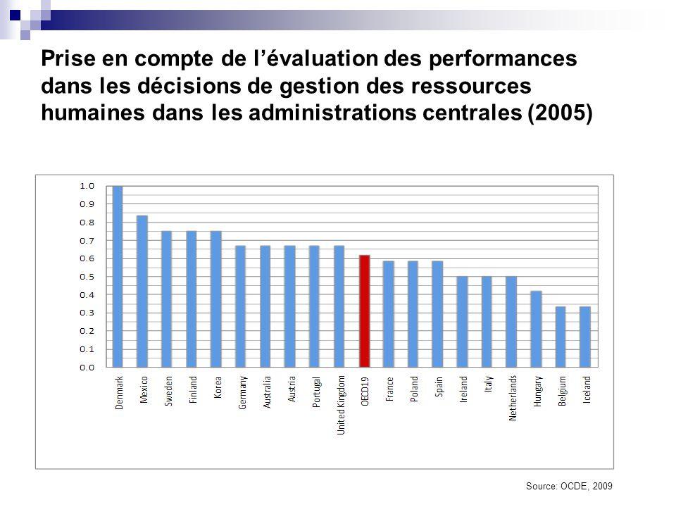 Importance du recours à la rémunération liée aux performances dans l administration centrale (2005) Source: OCDE, 2009