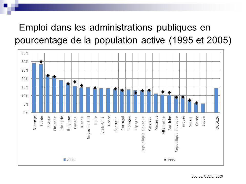 Répartition de l emploi public entre l administration centrale et infranationale (2005) Source: OCDE, 2009