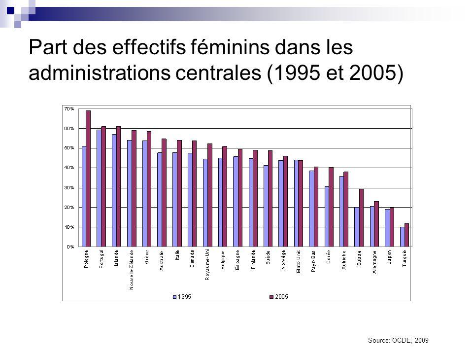 Part des effectifs féminins dans la haute administration (2005) Source: OCDE, 2009