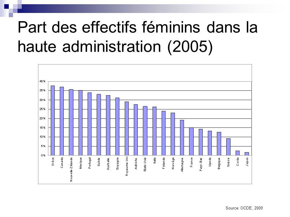 Dépenses des administrations générales en pourcentage du PIB (1995 et 2006) Source: OCDE, 2009