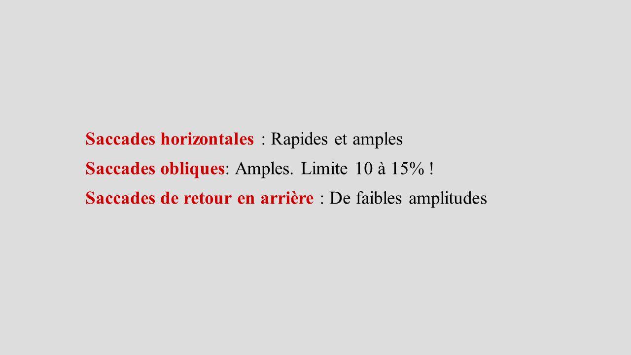 Saccades horizontales : Rapides et amples Saccades obliques: Amples. Limite 10 à 15% ! Saccades de retour en arrière : De faibles amplitudes